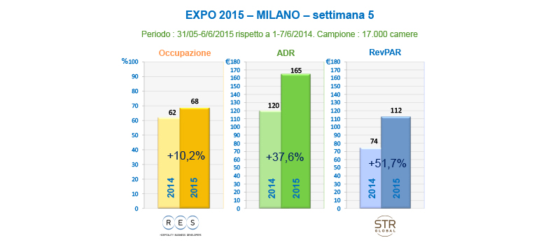 Expo Settimana 5