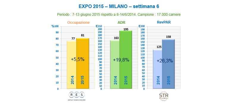 Expo Settimana 6