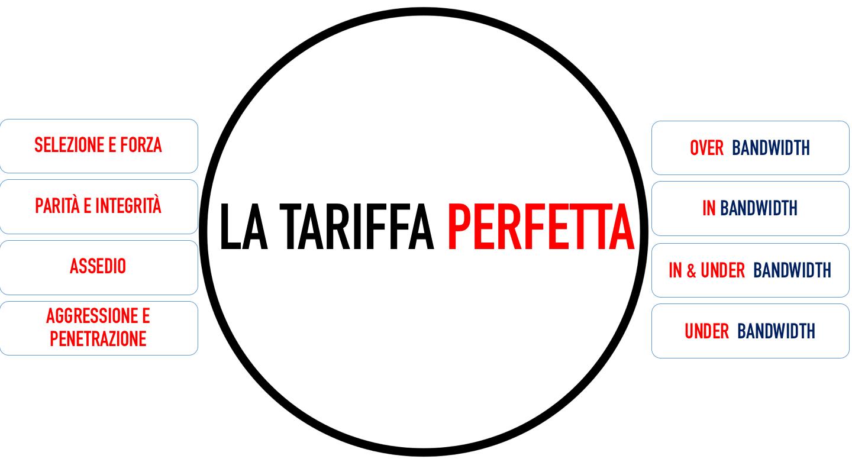 Tariffa Perfetta